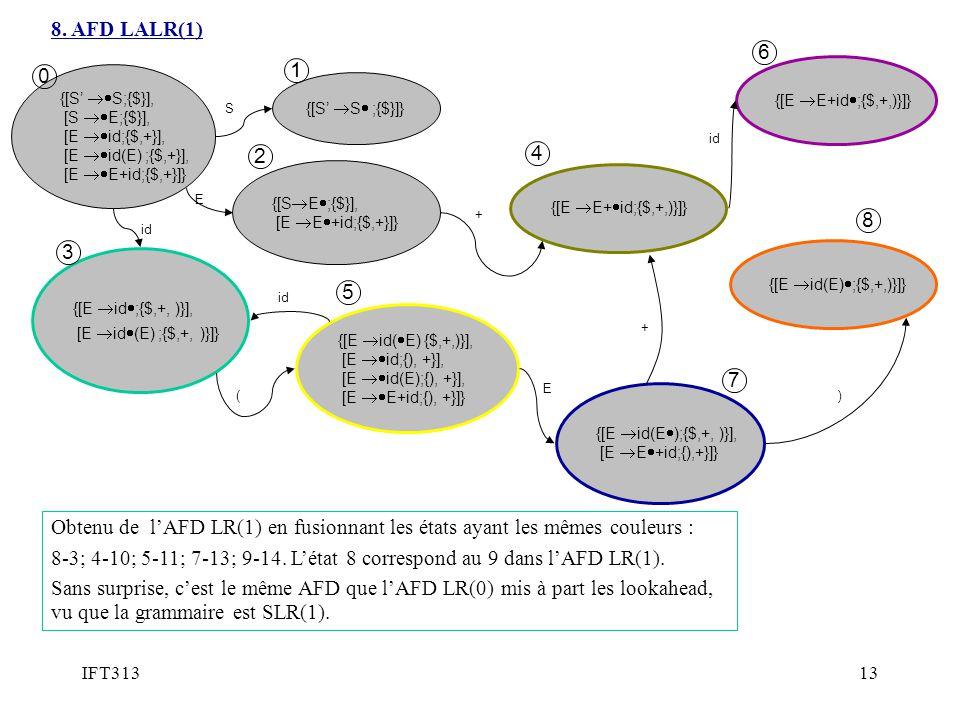 8. AFD LALR(1) 6. 1. {[E E+id;{$,+,)}]} {[S' S;{$}], [S E;{$}], [E id;{$,+}], [E id(E) ;{$,+}],